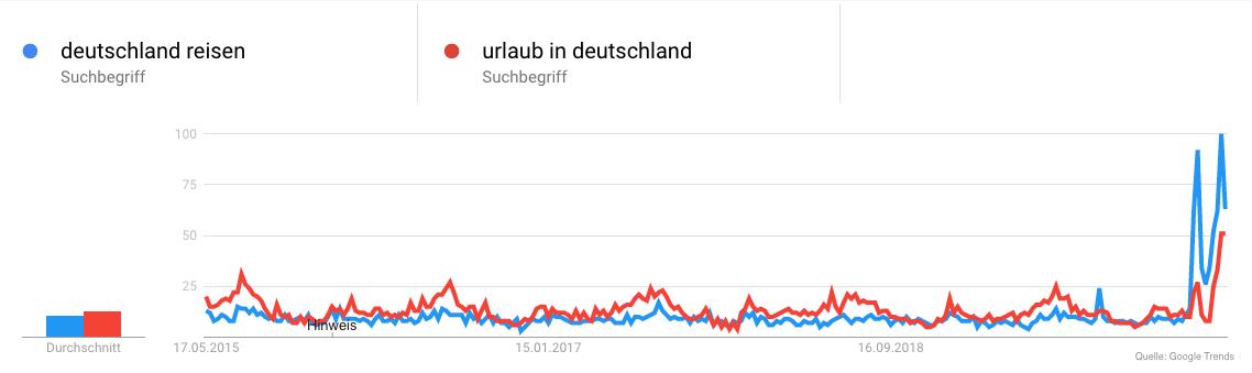 Reisen in Deutschland Suchverhalten